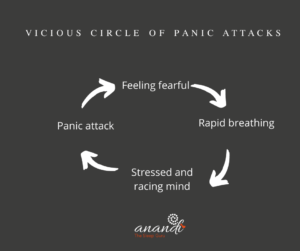 Panic attacks and slow breathing