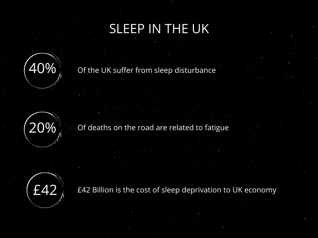 Cost of Sleep Deprivation